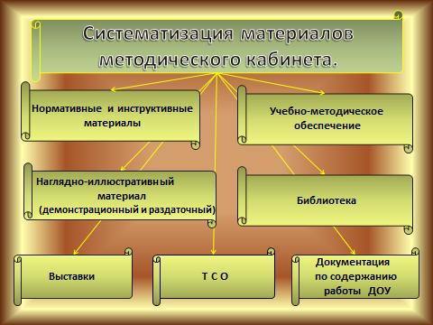 Презентация Методического Кабинета В Доу