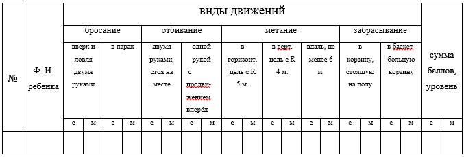 Диагностика по определению уровня усвоения программы 1 год