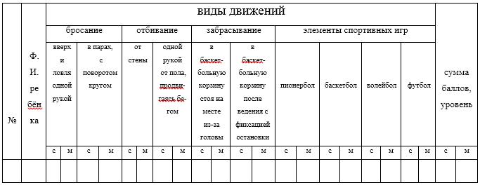 Диагностика по определению уровня усвоения программы 2 год