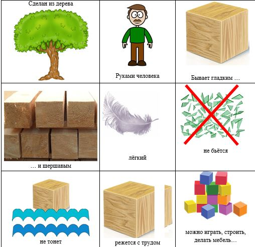 Свойства дерева